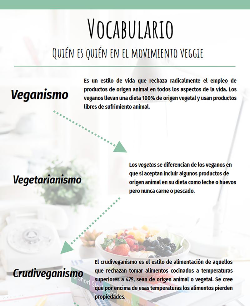 Vocabulario veggie. Fuente: Lucía Cortés